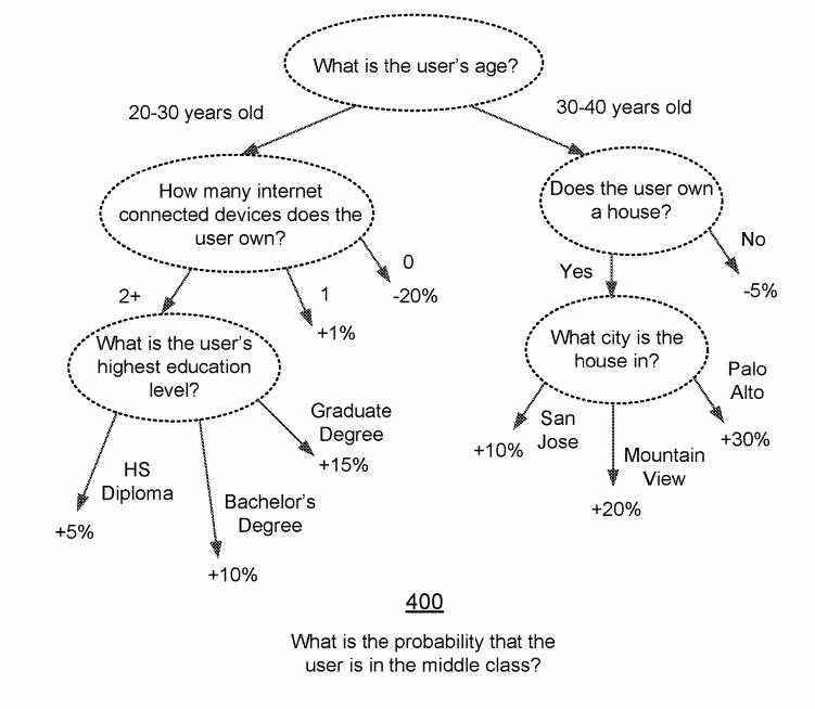 Facebook-Socioeconomic-Classification-Patent-USPTO-1