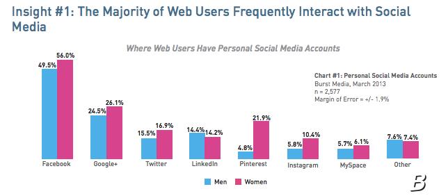 Google+-Tops-Twitter-in-US-Burst-Media