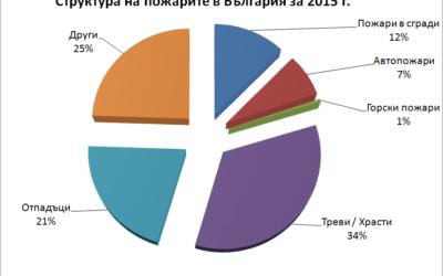 339 българи са получили наранявания при пожари