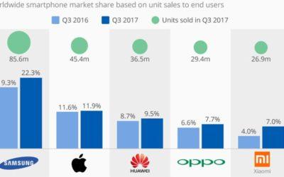 Световните продажби на смартфони отново нарастват
