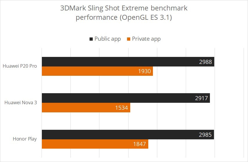 huawei-phones-cheating-benchmakrs-3dmark-test